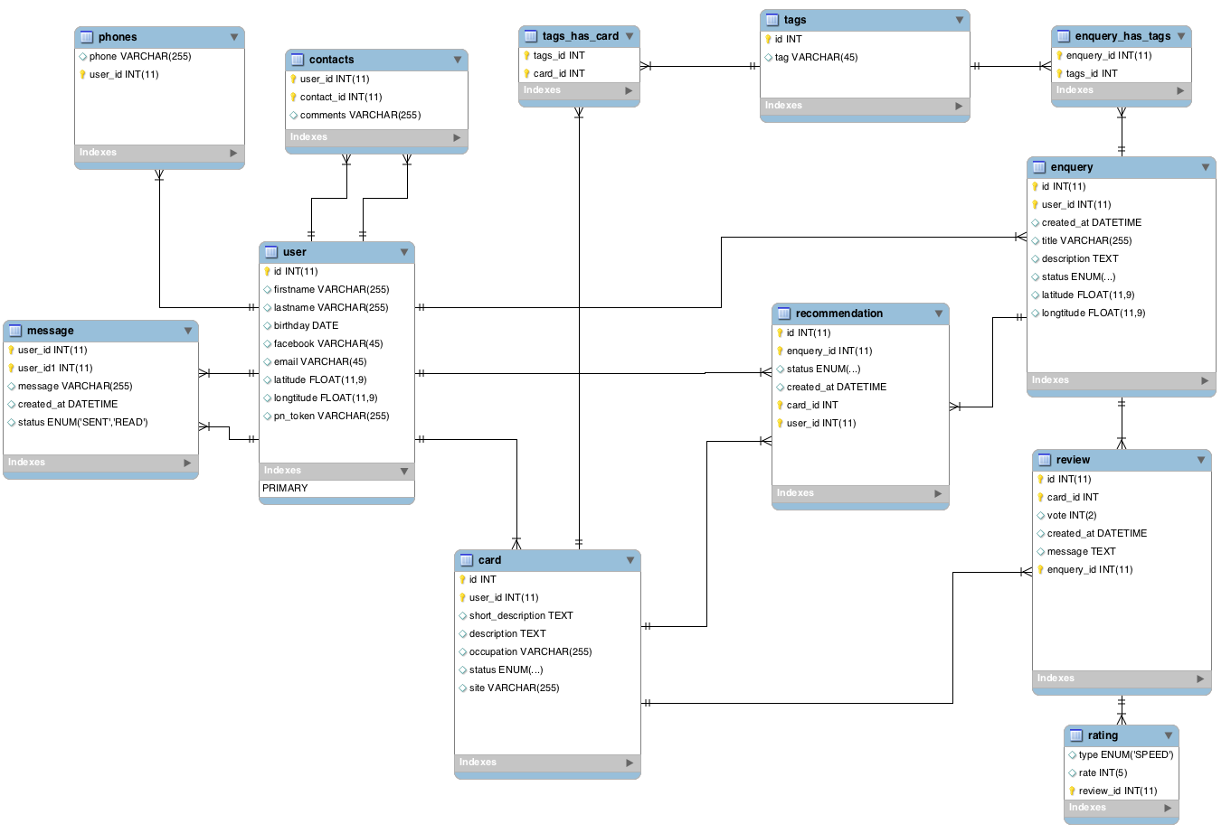 doctrine orm and zend framework example  relatively simple  eer diagram